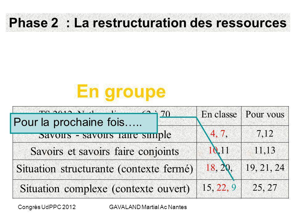 En groupe Phase 2 : La restructuration des ressources