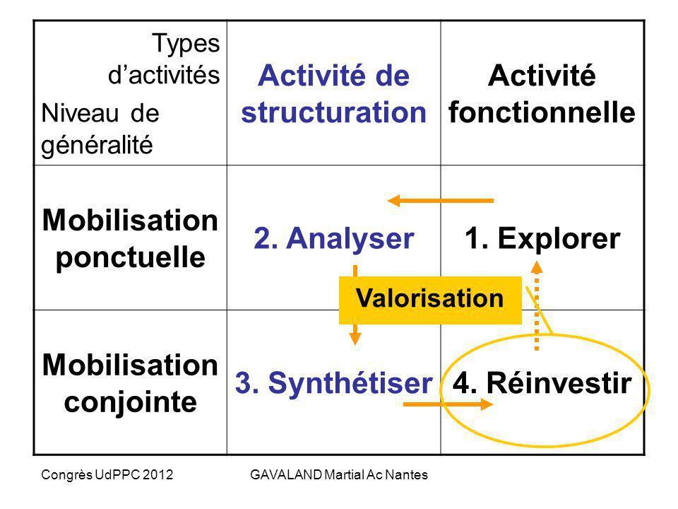 Activité de structuration Activité fonctionnelle