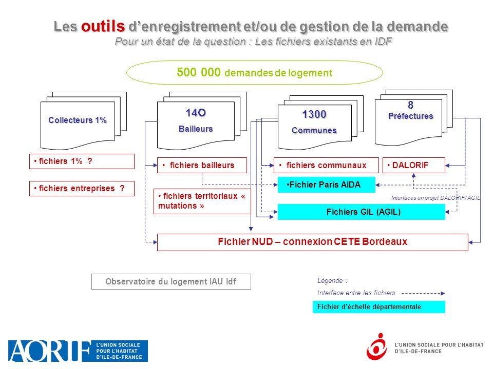 Fichier NUD – connexion CETE Bordeaux Observatoire du logement IAU Idf