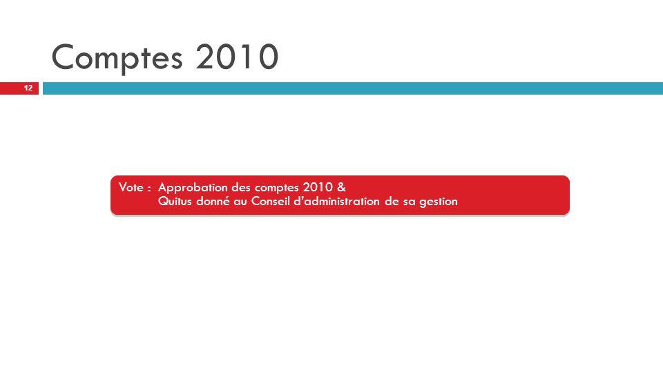 Comptes 2010 Vote : Approbation des comptes 2010 & Quitus donné au Conseil d'administration de sa gestion.