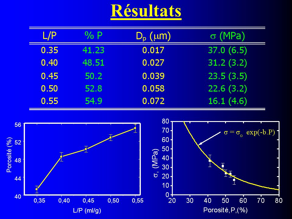 Résultats Porosité (%) L/P (ml/g) 0,35 0,40 0,45 0,50 0,55 40 44 48 52