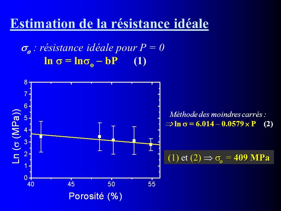 Estimation de la résistance idéale