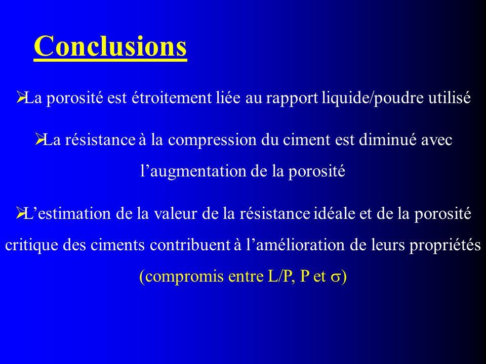 La porosité est étroitement liée au rapport liquide/poudre utilisé