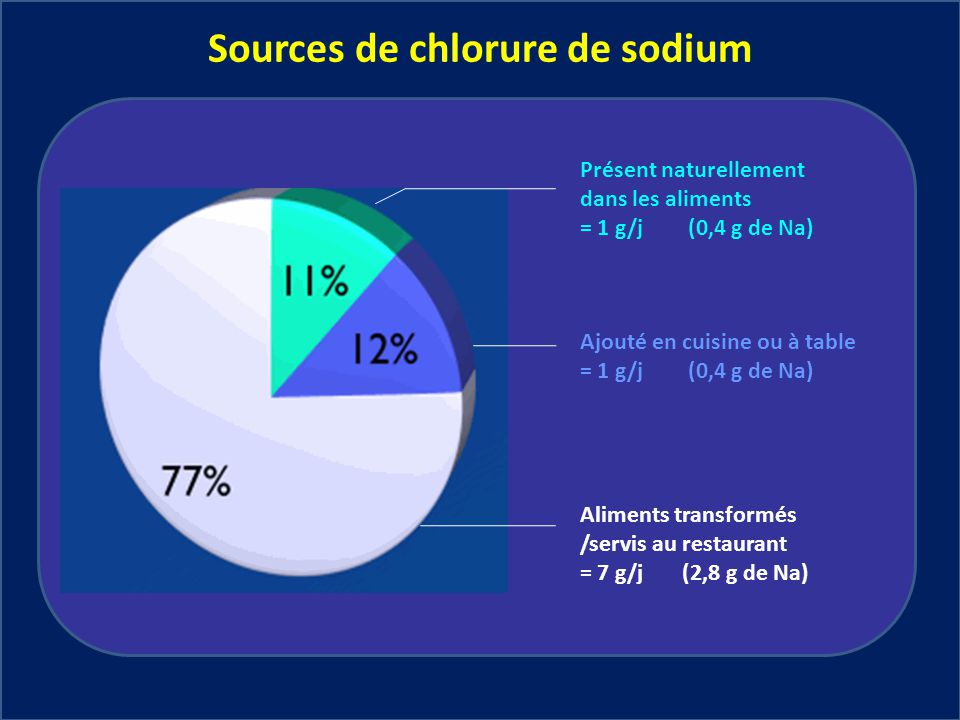 Sources de chlorure de sodium