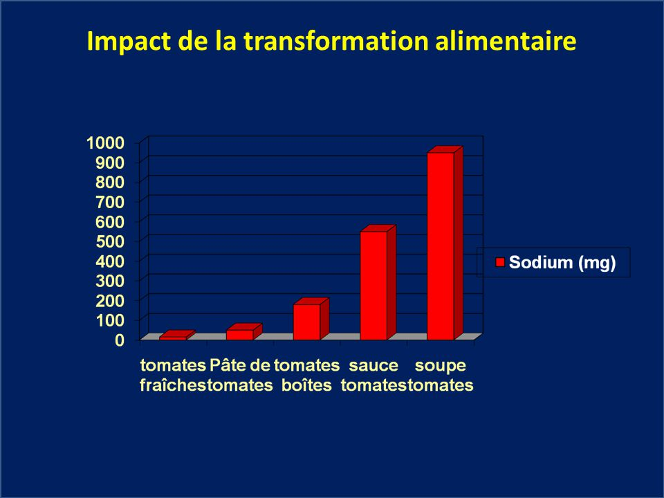 Impact de la transformation alimentaire