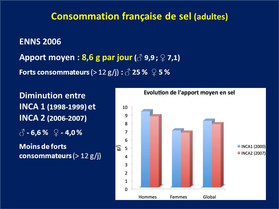 Consommation française de sel (adultes)