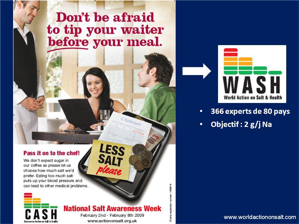 366 experts de 80 pays Objectif : 2 g/j Na www.worldactiononsalt.com