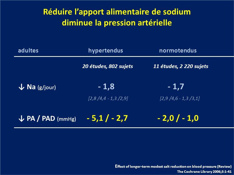 Réduire l'apport alimentaire de sodium diminue la pression artérielle