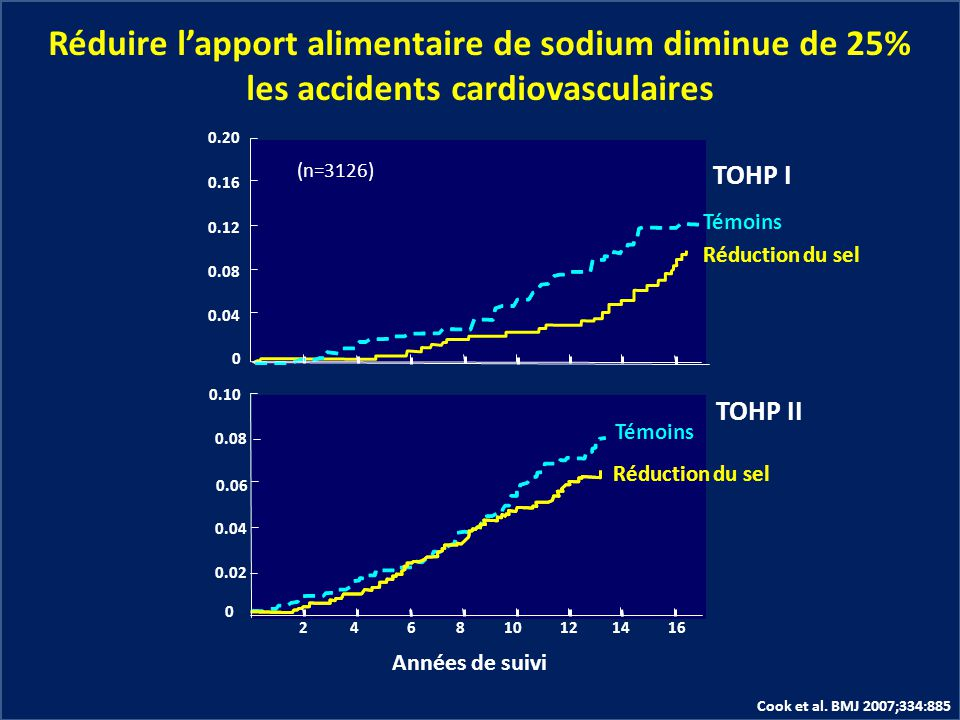 les accidents cardiovasculaires