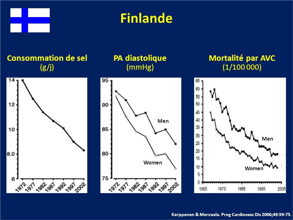 Finlande Consommation de sel PA diastolique Mortalité par AVC (g/j)