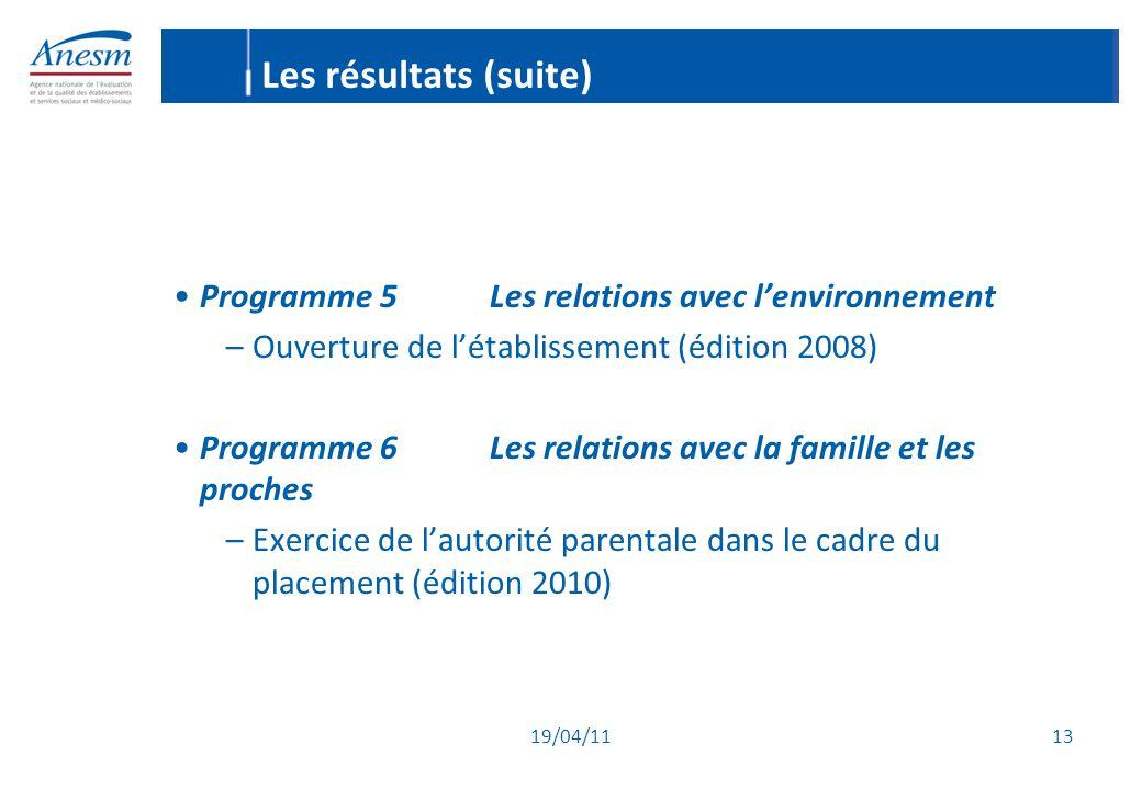 Les résultats (suite) Programme 5 Les relations avec l'environnement