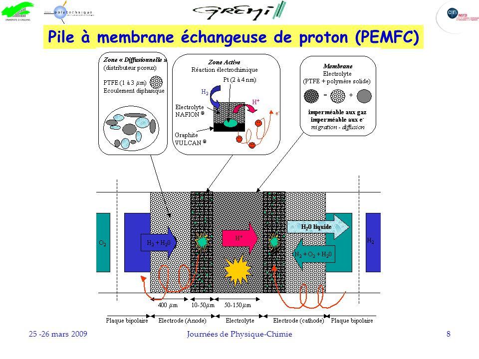 Pile à membrane échangeuse de proton (PEMFC)