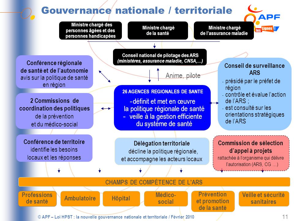 Gouvernance nationale / territoriale