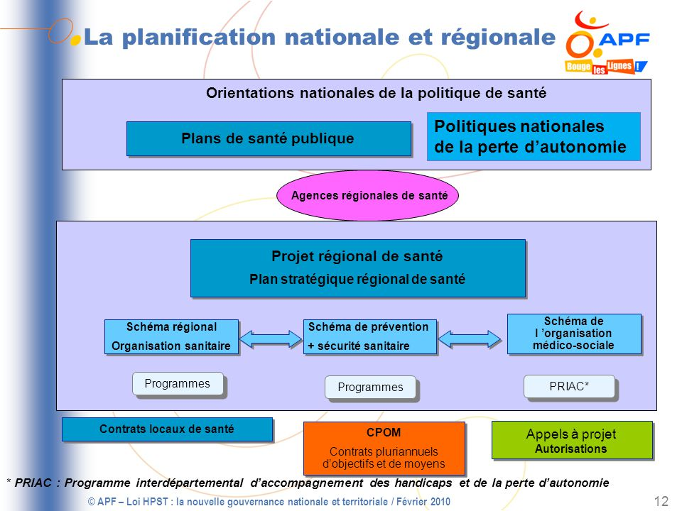 La planification nationale et régionale