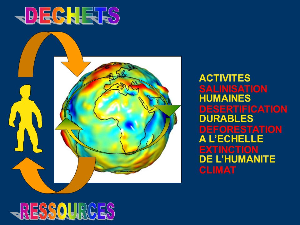 DECHETS RESSOURCES ACTIVITES SALINISATION HUMAINES DESERTIFICATION