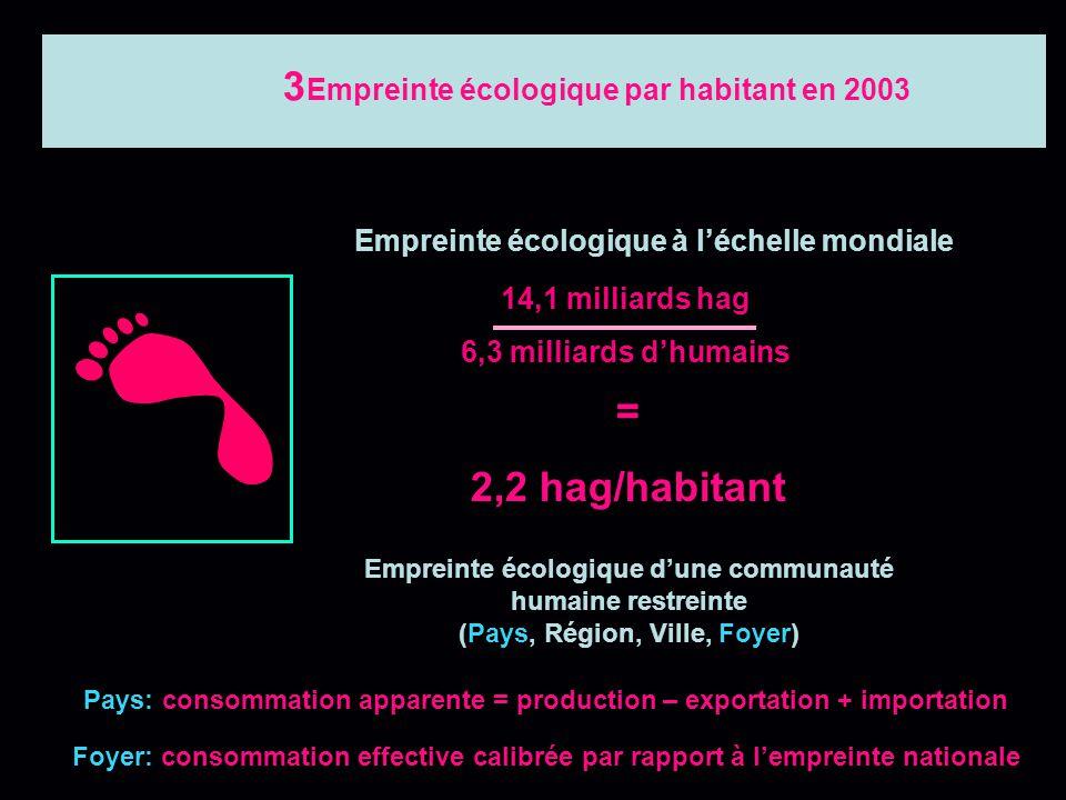 Empreinte écologique par habitant en 2003