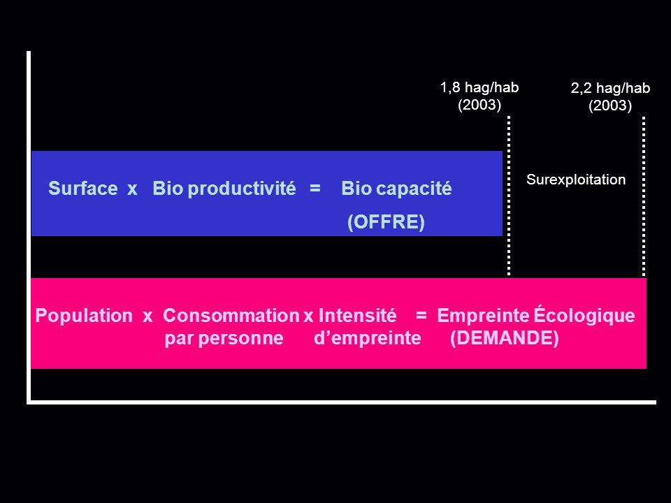 Surface x Bio productivité = Bio capacité (OFFRE)