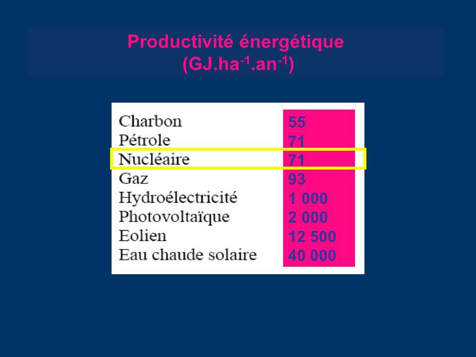 Productivité énergétique (GJ.ha-1.an-1)