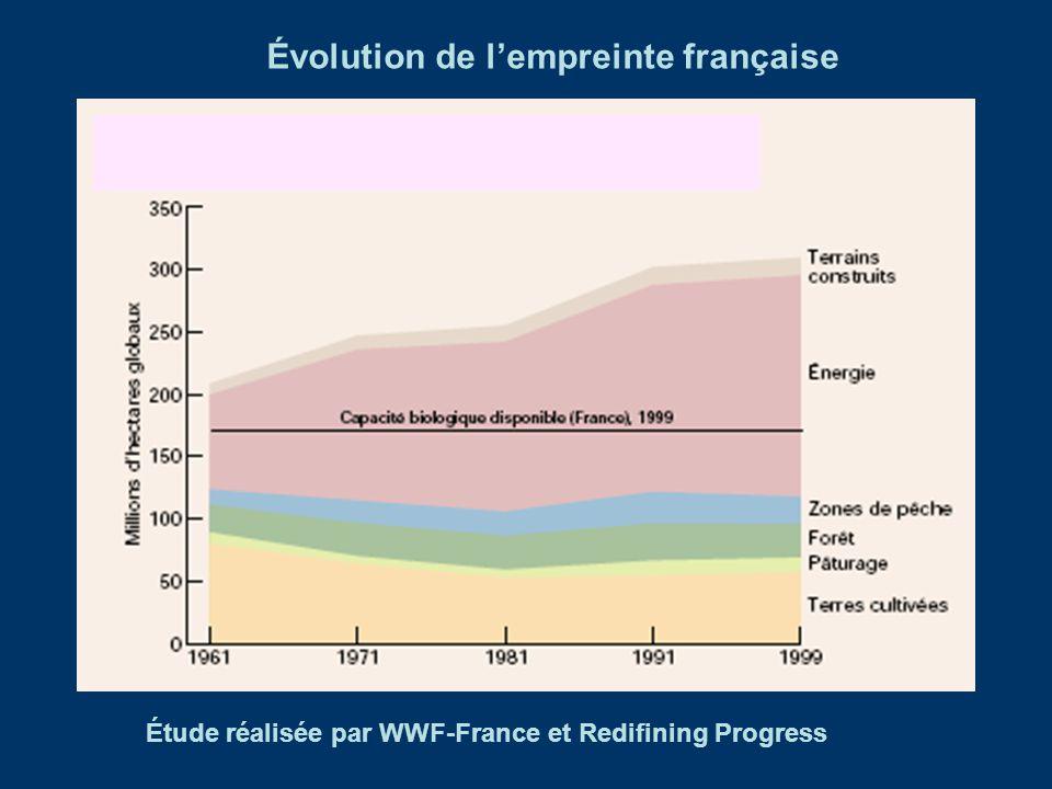 Évolution de l'empreinte française