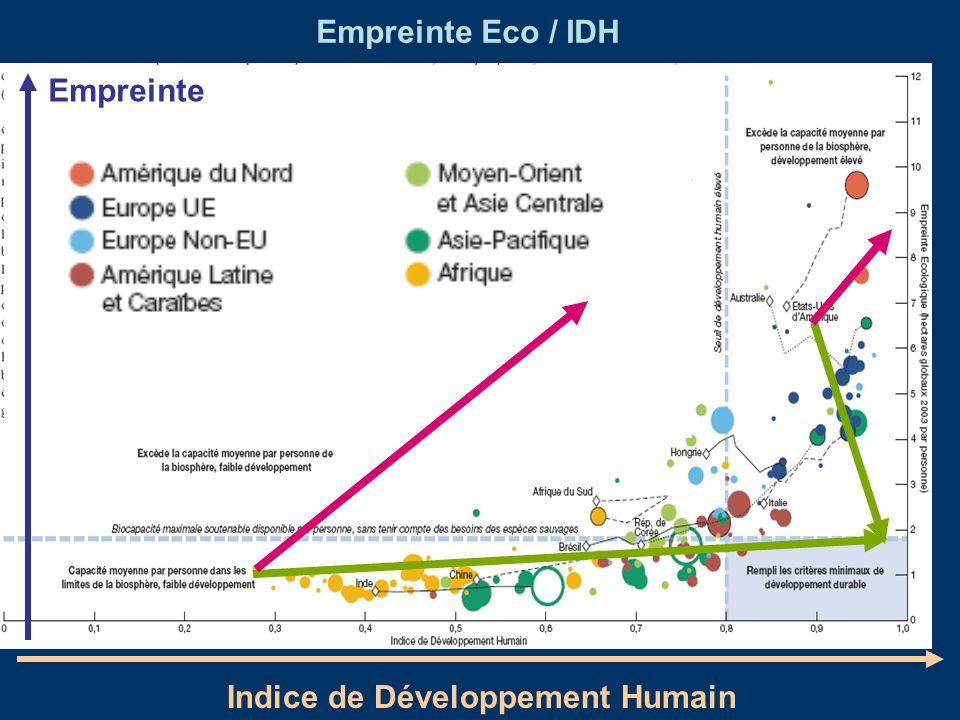 Empreinte Eco / IDH Empreinte Indice de Développement Humain
