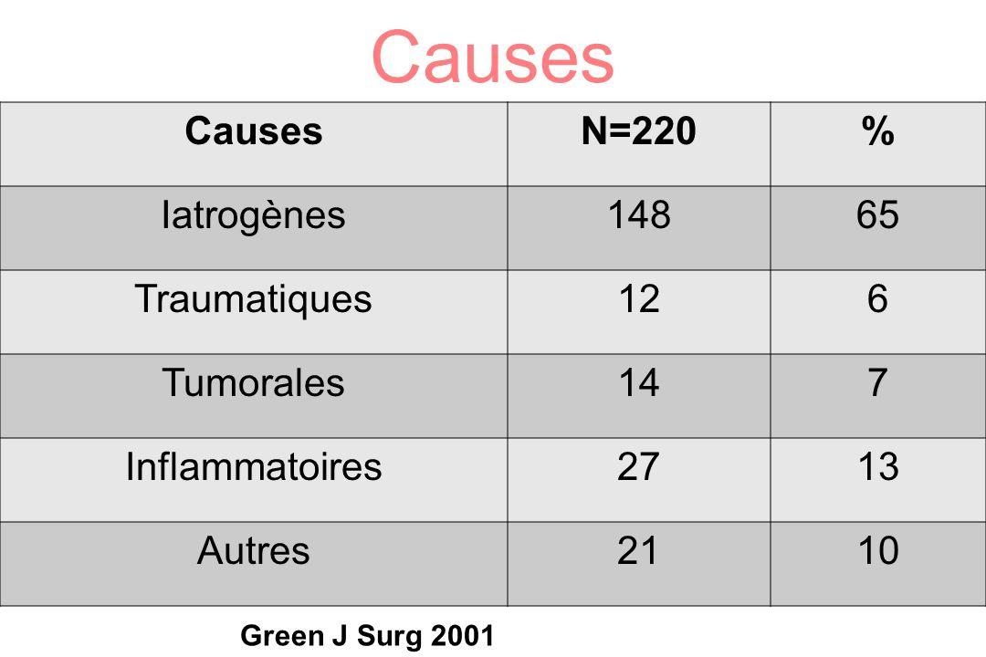 Causes Causes N=220 % Iatrogènes 148 65 Traumatiques 12 6 Tumorales 14