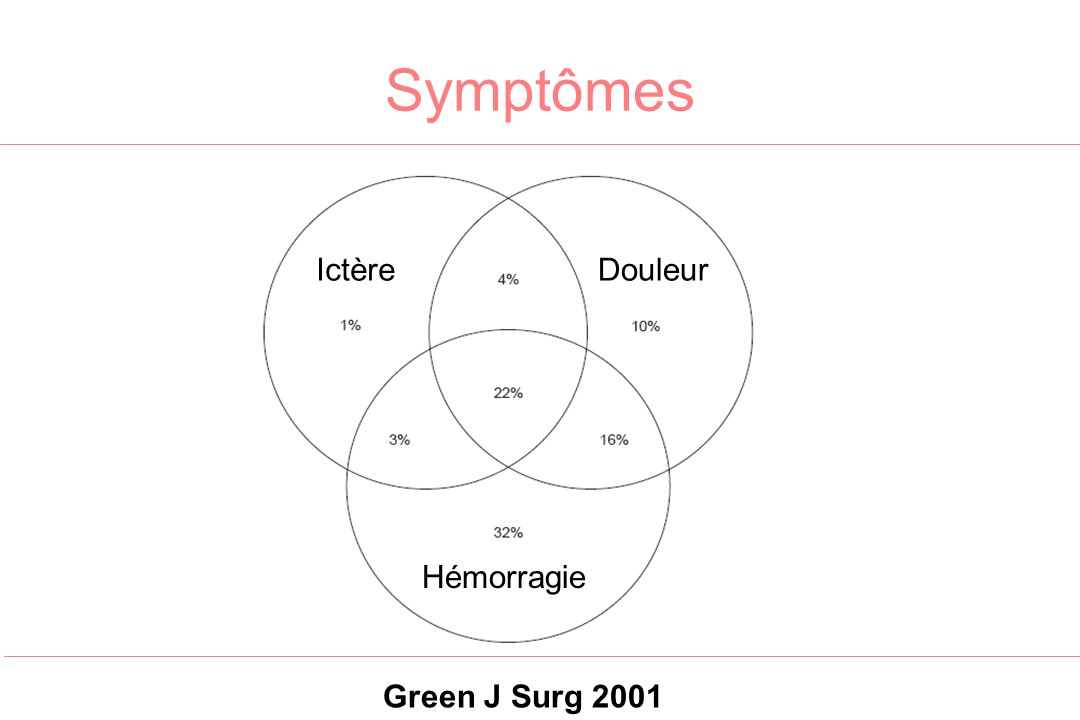 Symptômes Ictère Douleur Hémorragie Green J Surg 2001