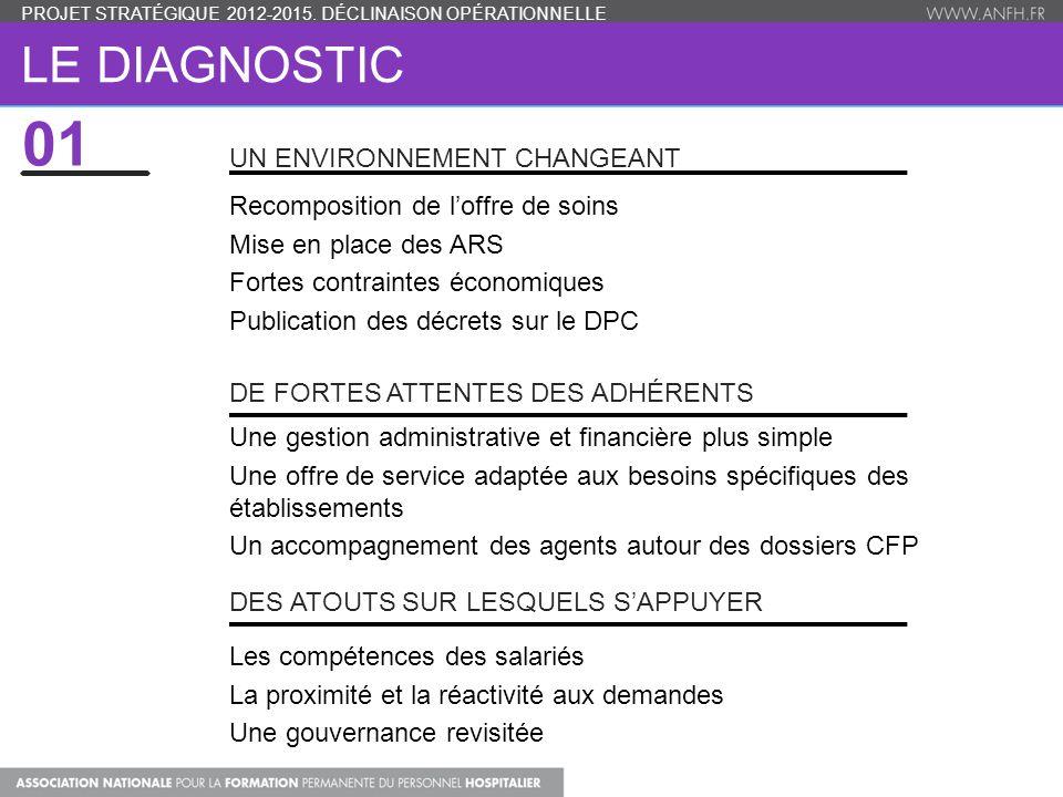 01 Le diagnostic Un environnement changeant