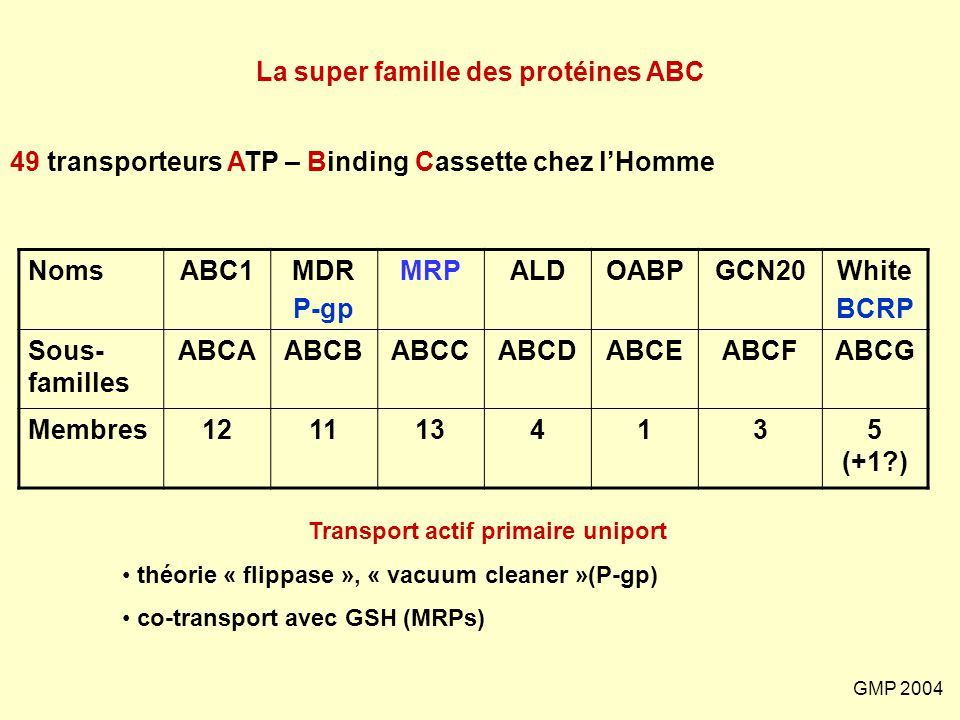 La super famille des protéines ABC