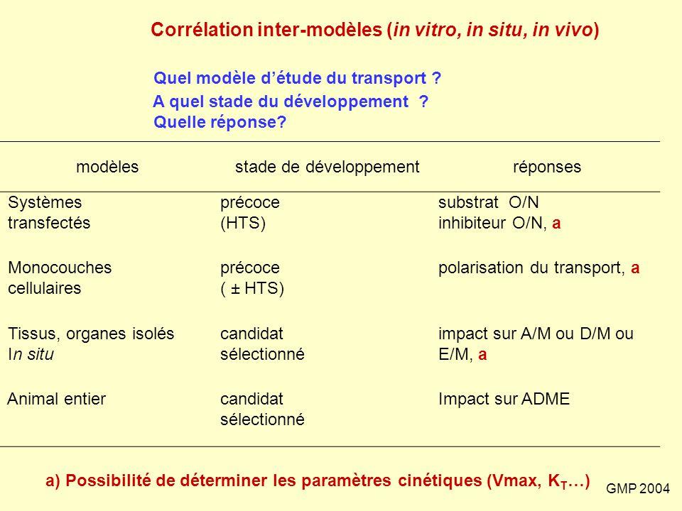 Corrélation inter-modèles (in vitro, in situ, in vivo)