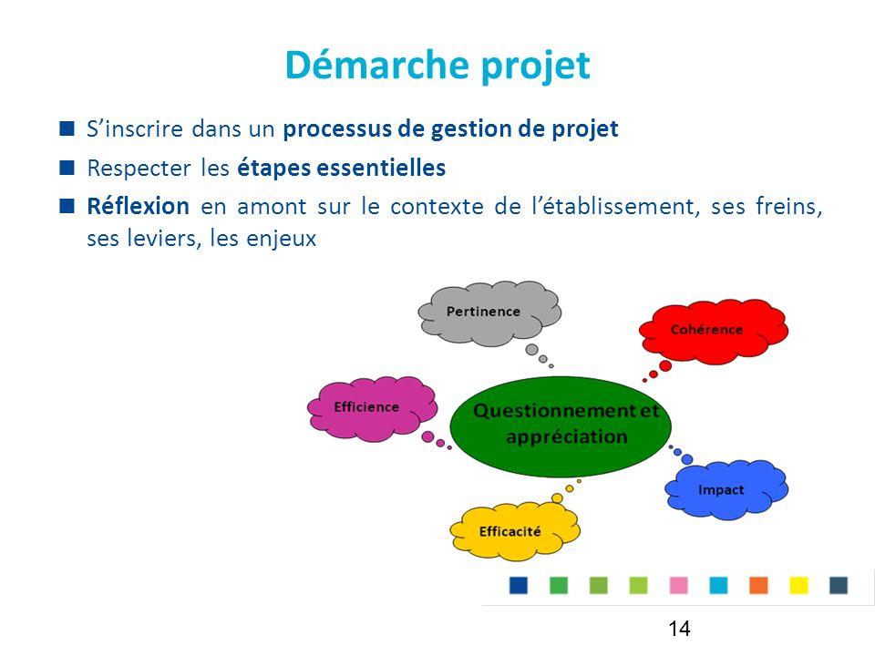 Démarche projet S'inscrire dans un processus de gestion de projet