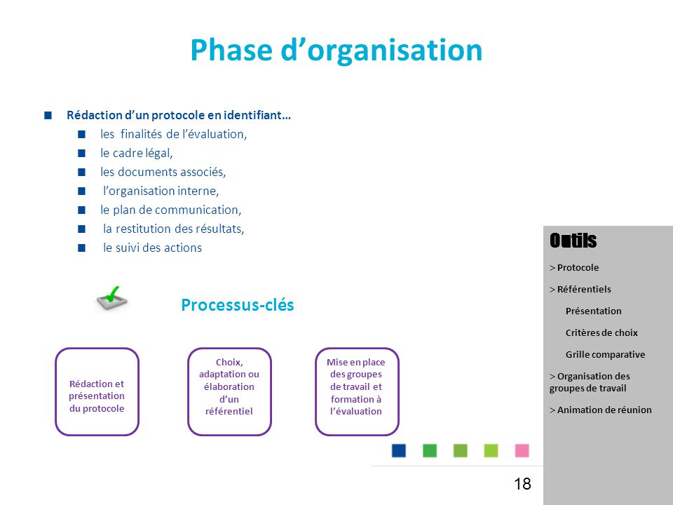 Phase d'organisation Outils Processus-clés