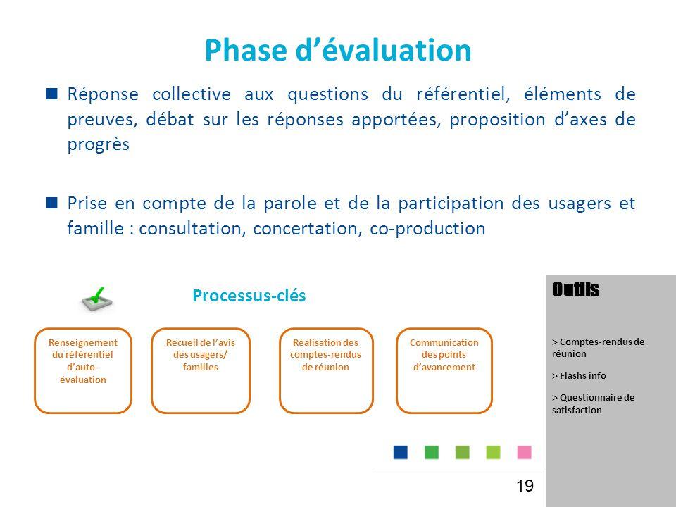 Phase d'évaluation