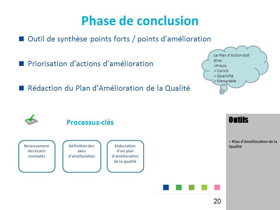 Phase de conclusion Outil de synthèse points forts / points d'amélioration. Priorisation d'actions d'amélioration.