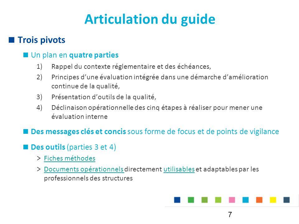 Articulation du guide Trois pivots Un plan en quatre parties