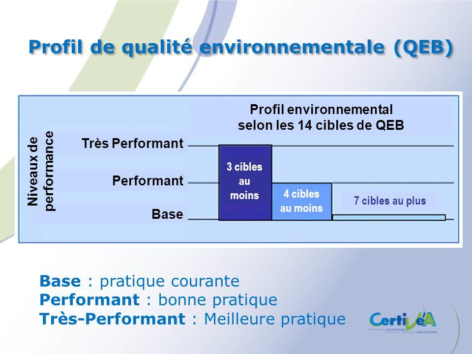 Profil de qualité environnementale (QEB)