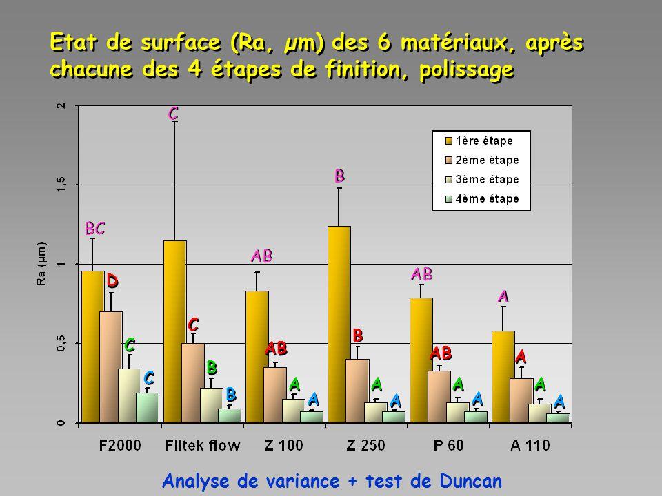 Etat de surface (Ra, µm) des 6 matériaux, après chacune des 4 étapes de finition, polissage