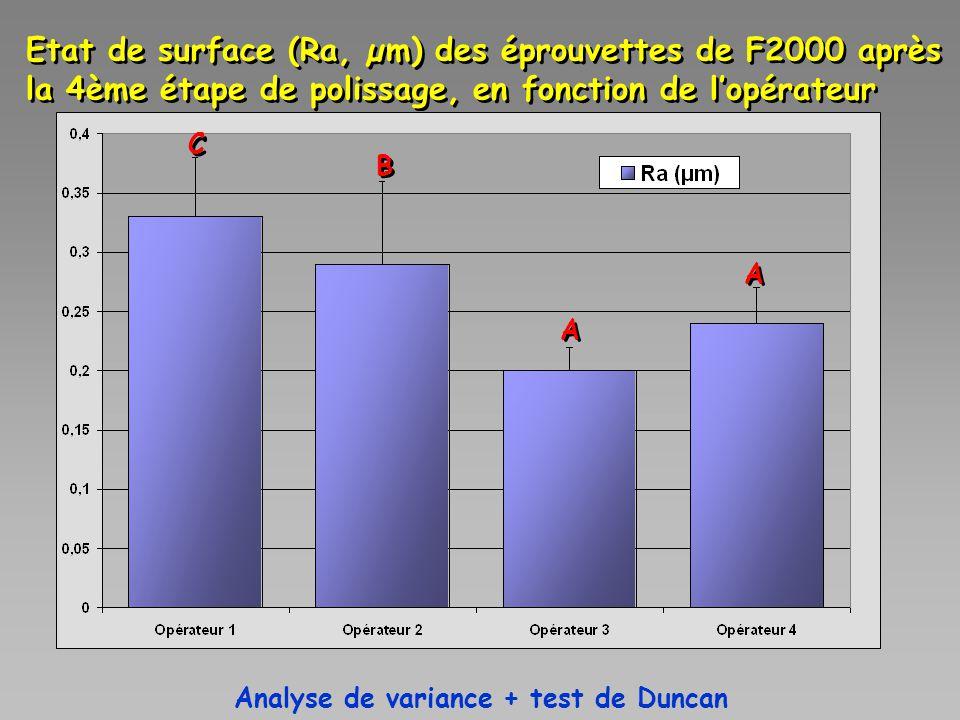 Etat de surface (Ra, µm) des éprouvettes de F2000 après la 4ème étape de polissage, en fonction de l'opérateur