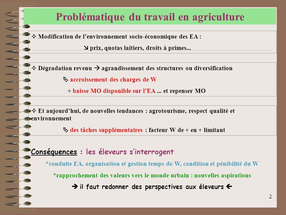 Problématique du travail en agriculture