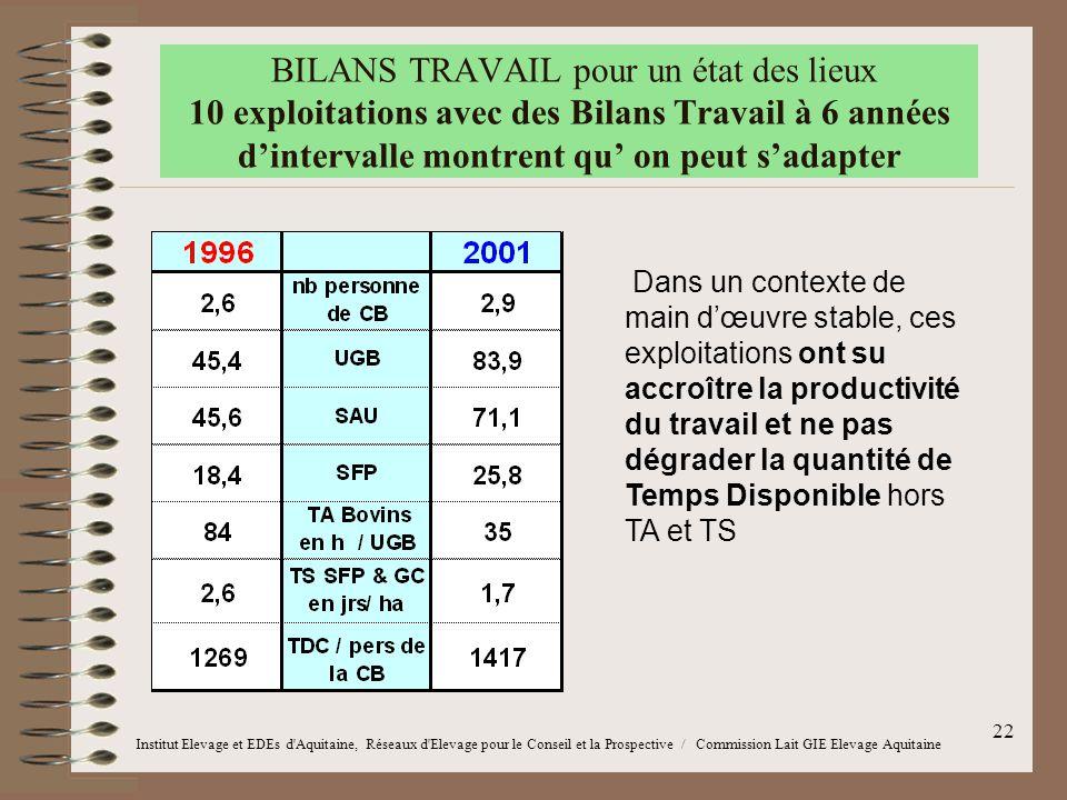BILANS TRAVAIL pour un état des lieux 10 exploitations avec des Bilans Travail à 6 années d'intervalle montrent qu' on peut s'adapter