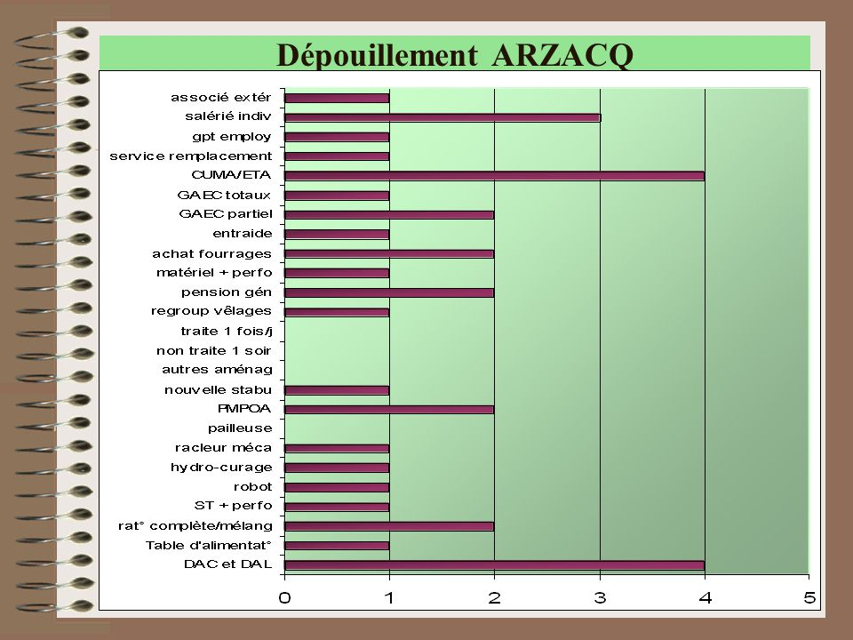 Dépouillement ARZACQ