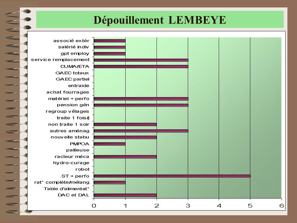 Dépouillement LEMBEYE