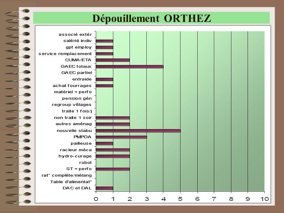 Dépouillement ORTHEZ