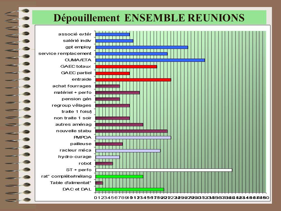 Dépouillement ENSEMBLE REUNIONS