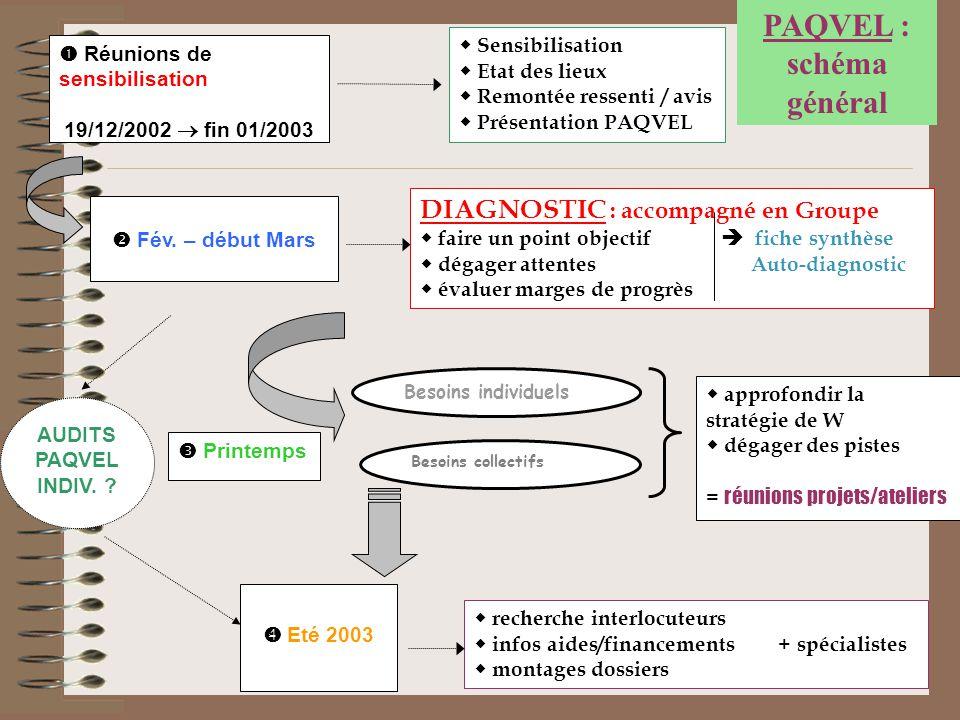 PAQVEL : schéma général