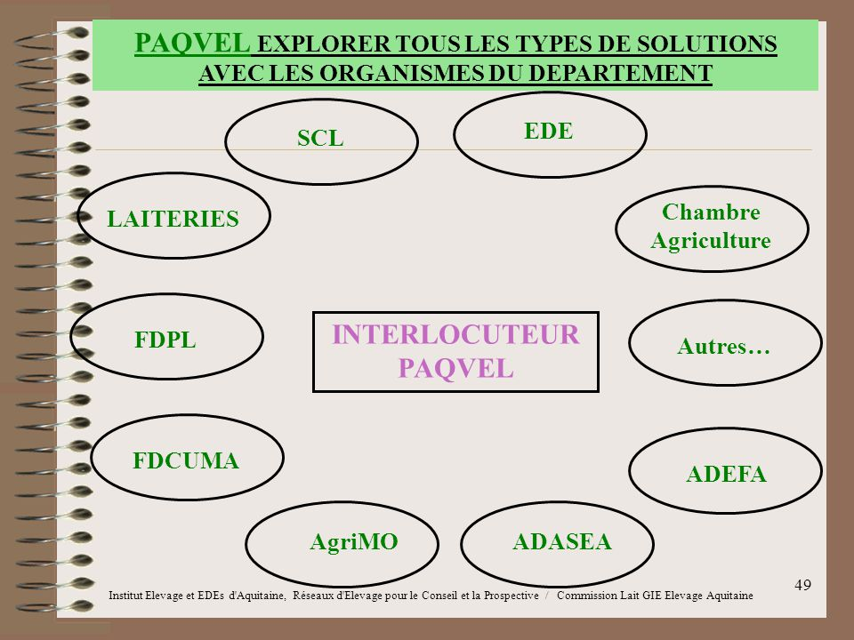 PAQVEL EXPLORER TOUS LES TYPES DE SOLUTIONS AVEC LES ORGANISMES DU DEPARTEMENT
