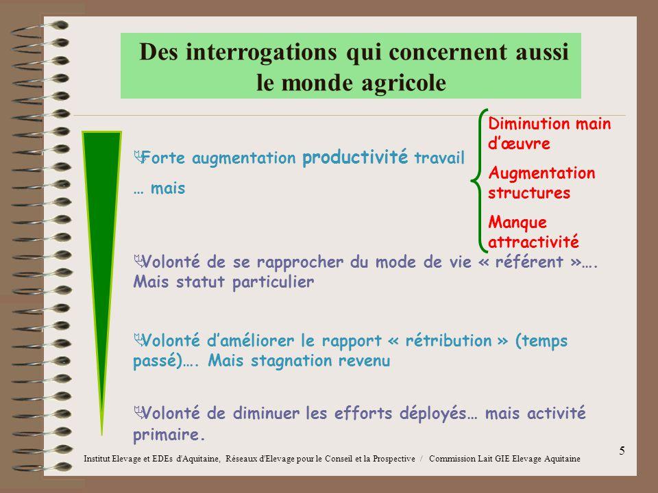Des interrogations qui concernent aussi le monde agricole
