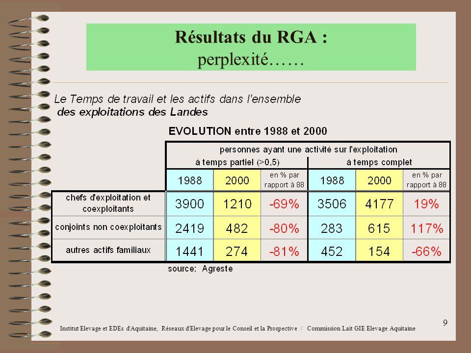Résultats du RGA : perplexité……