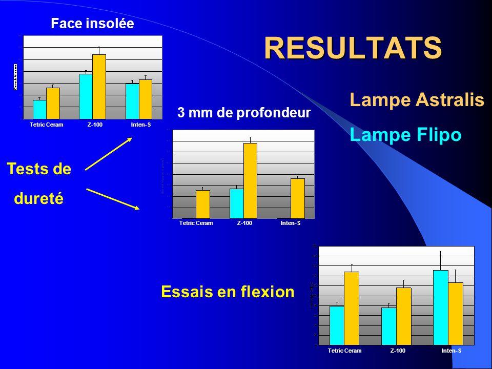 RESULTATS Lampe Astralis Lampe Flipo Tests de dureté Essais en flexion