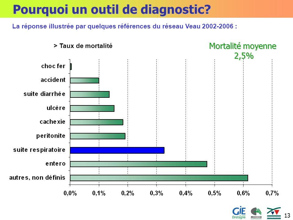 Pourquoi un outil de diagnostic
