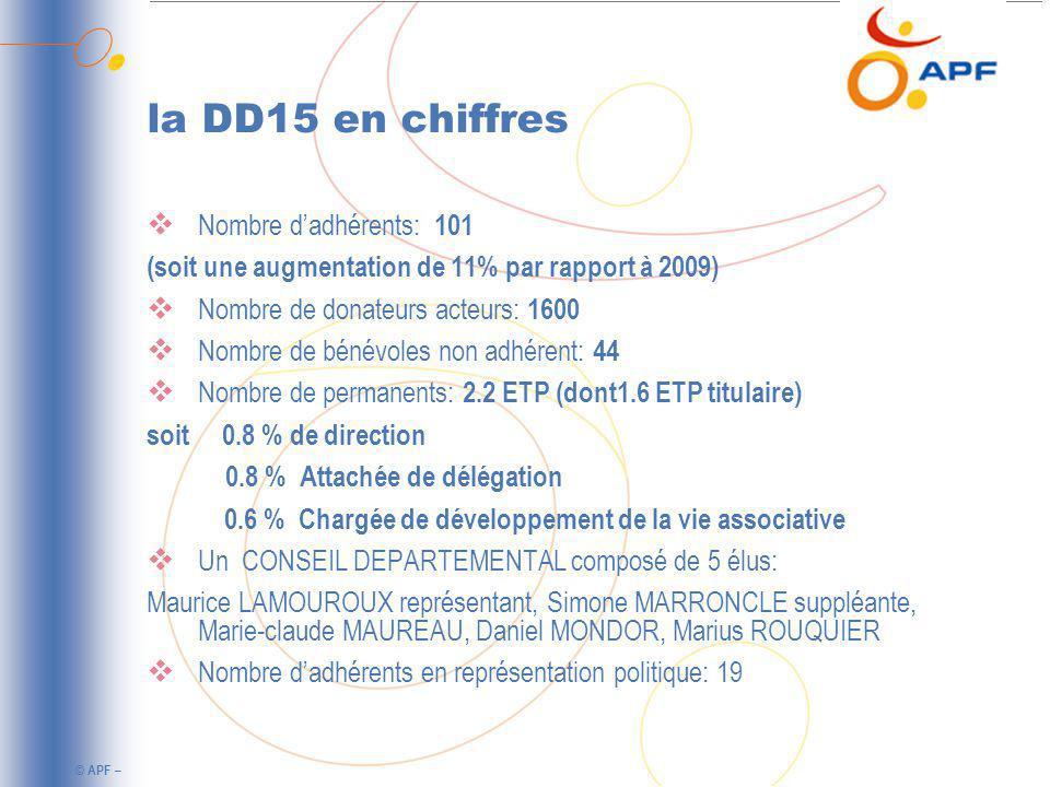 la DD15 en chiffres Nombre d'adhérents: 101
